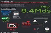 InspecteurBonus vous propose une infographie sur le marché des casinos en ligne en France